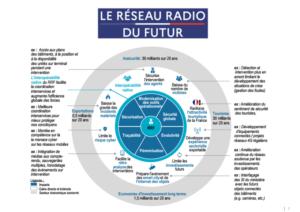 Les impacts positifs du déploiement du Réseau Radio Futur